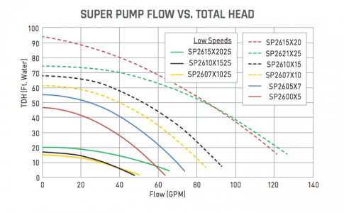 Hayward Super Pump Flow Chart