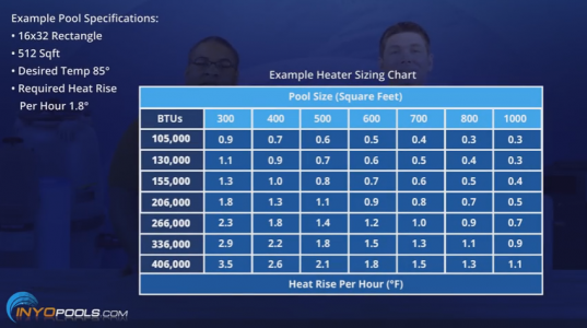 pool heater sizing chart
