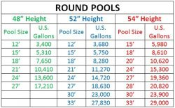 Sizing Your Above Ground Pool Pump