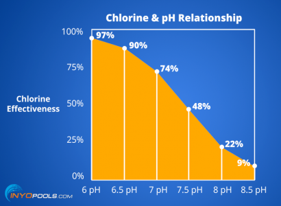 What is the relationship between pH and chlorine?