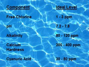 Blog Image - Pool Chemistry Chart