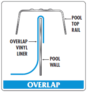 Above Ground Pool Liner Types: The Good and the Bad