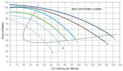 high head pool pump flow chart