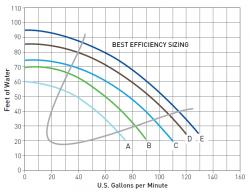 medium head pool pump flow chart
