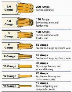 pool pump wire gauge chart